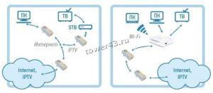 Точка доступа QTECH QPLA-200V.2P для передачи и усиления сигнала через электрическую сеть Цена
